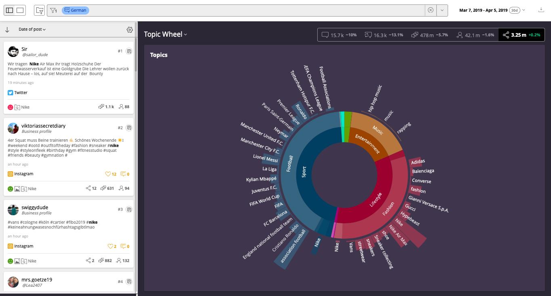 Benchmarking: Themen der Kunden und Wettbewerber analysieren