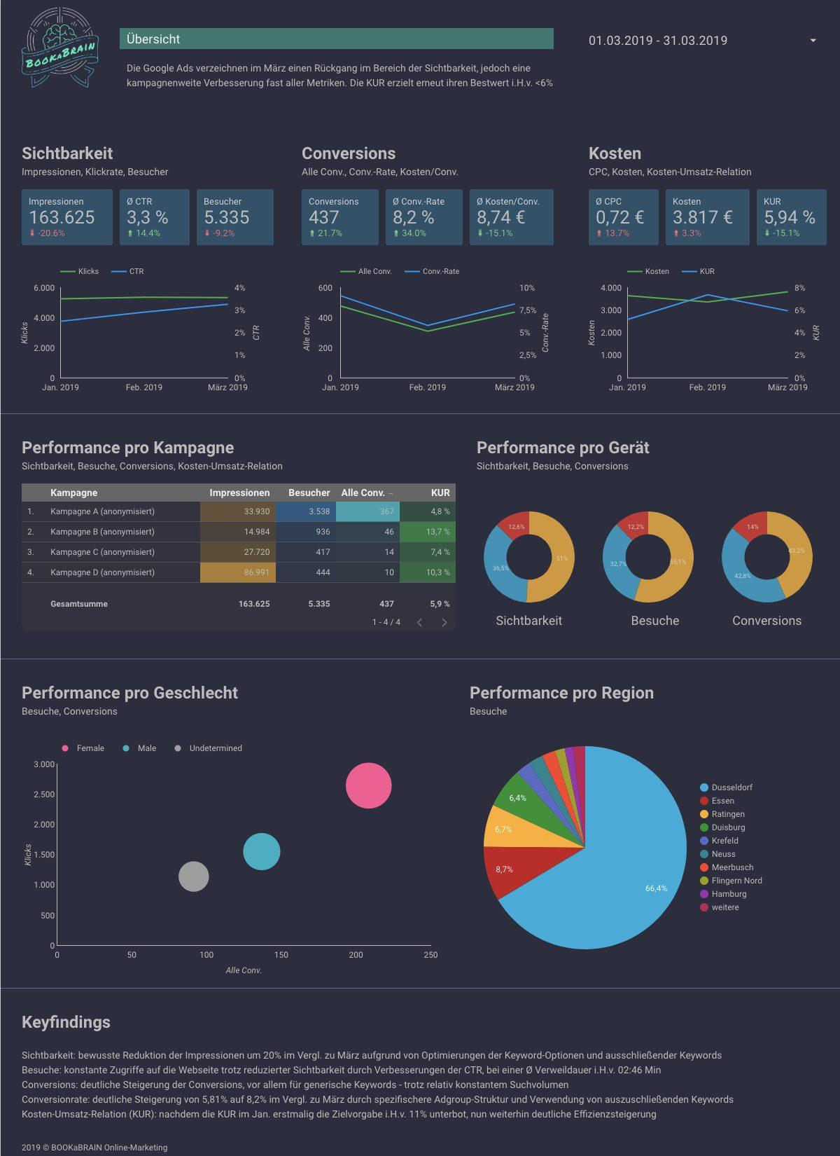 Google Data Studio Dashboard: Google Ads Template zur Erfolgskontrolle Ihrer Web-Analytics Daten